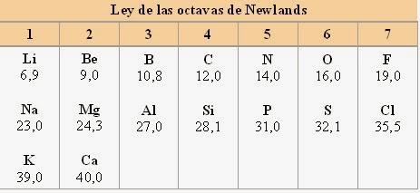 Historia de la tabla peridica de los elementos ley de las octavas bibliografa consultada urtaz Images