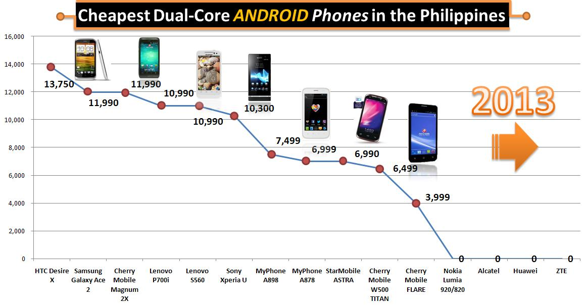Cheapest Dual-Core Android Smartphones in the Philippines for 2012