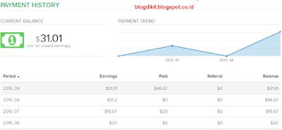 Penghasilan dari RevenueHits