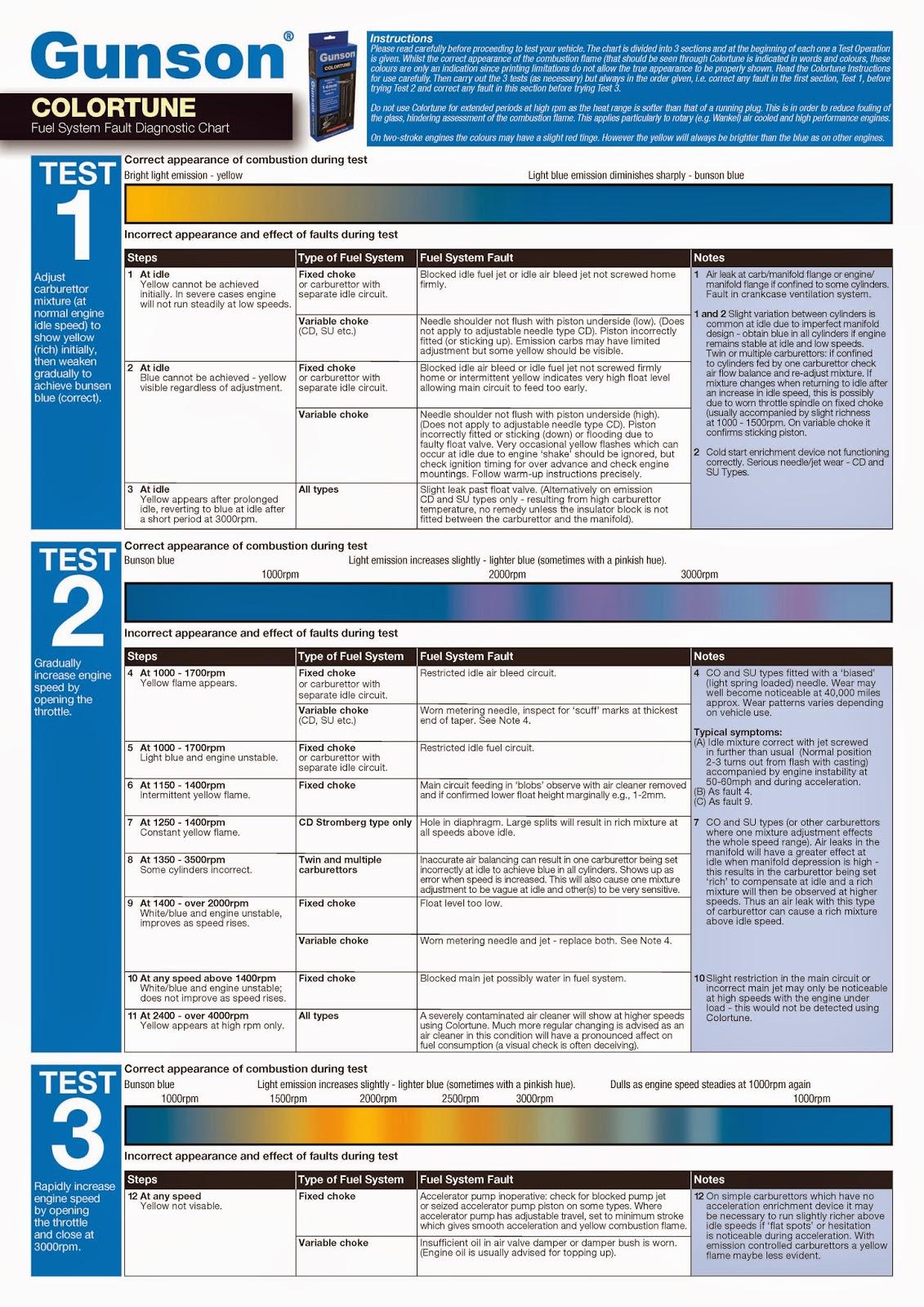 Gunson Colortune Diagnostic Chart