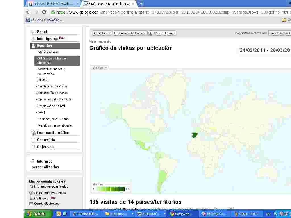 Captura de la herramienta Google Analytics