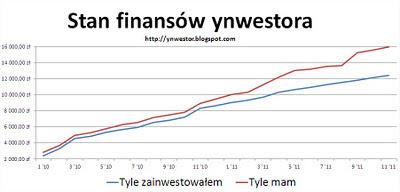 portfel inwestycyjny inwestor dywersyfikacja