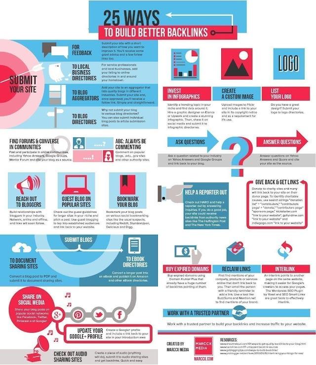Build better back links for your business- #sosialmedia