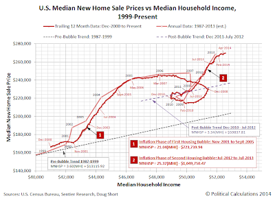 U.S. Median New Home Sale Prices vs Median Household Income, 1999 (December 1999)-May 2014