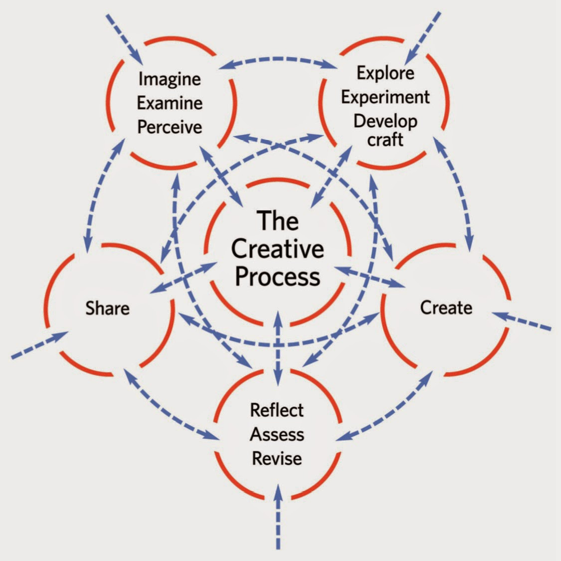 Design Bcreative Process Diagram on Create Dance Steps Diagram