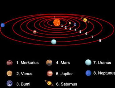 Planet Planet Dalam Sistem Tata Surya Ardha S Site