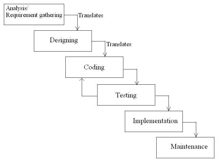 Qa manual testing and automation tools 5 system for System development life cycle waterfall model