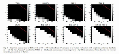 """Figure from """"Bilinear Generalized Approximate Message Passing"""" by Jason T. Parker, Philip Schniter, Volkan Cevher"""