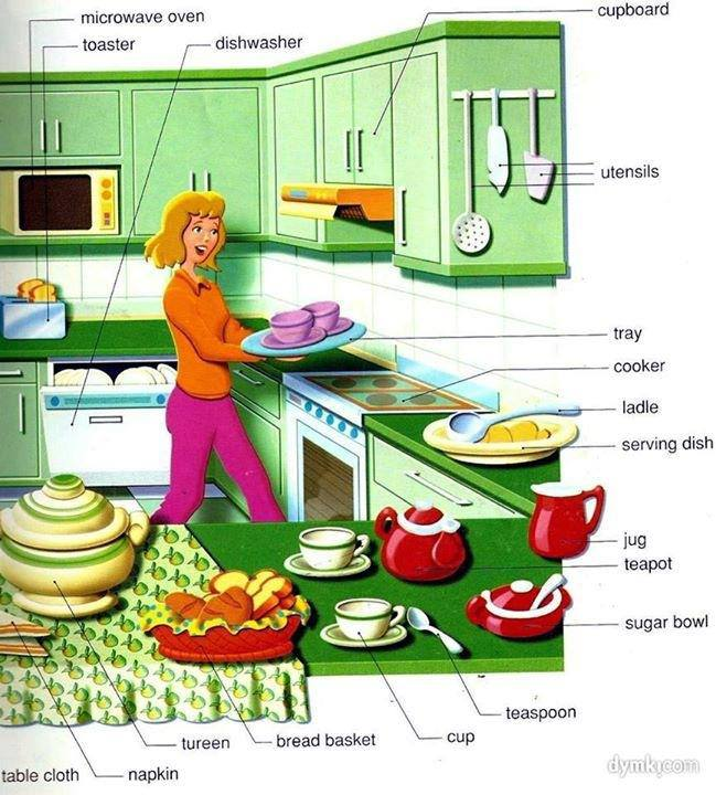 Let 39 S Play Visual Vocabulary The Kitchen