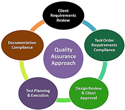 thesis on software quality Which topic in software quality assurance can be selected as research paper i want to make term paper on software quality assurance.