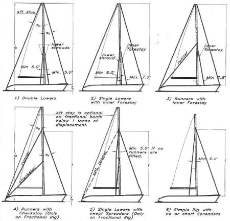 Stays-Schrouds Array: 1, 2, 3, 4, 5, 6, 6a