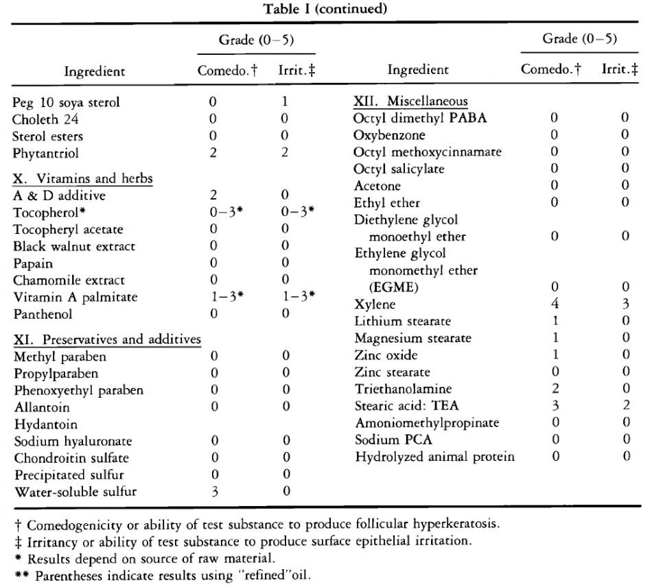 191 Comedogenico Acne Aceite Mineral Julia Phoenix