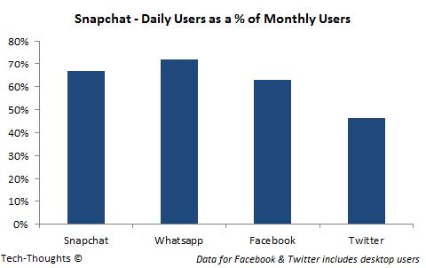 Snapchat - Engagement