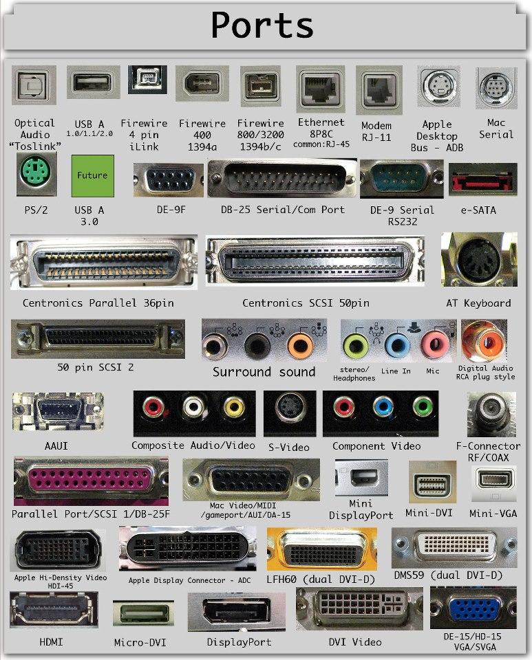 Computer port s