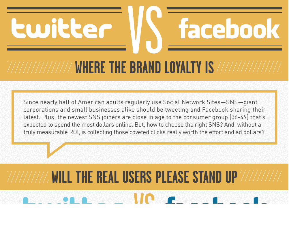 Twitter Vs Facebook: What Is Better For Branding ?