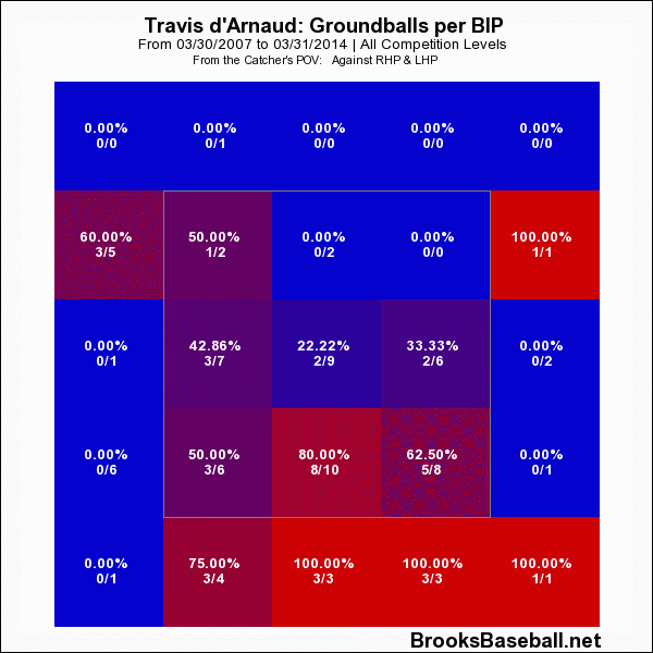 Travis D'Arnaud Ground Balls Per Balls In Play