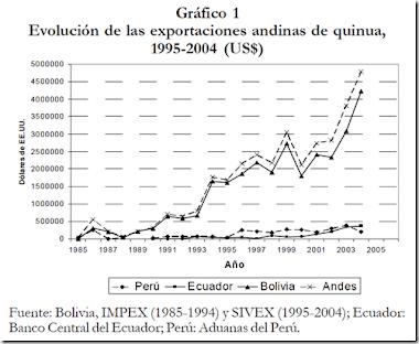 Evolucion de la Quinua