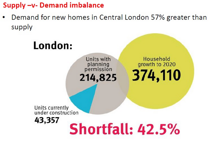 London Properties Supply and Demand UrProperty SG