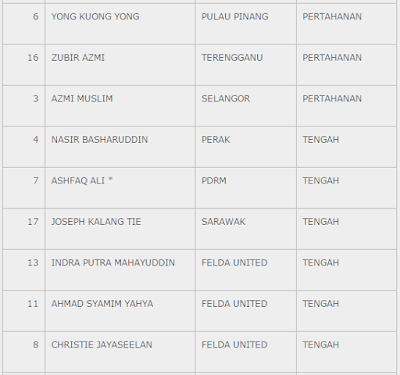 Senarai Pemain Malaysia vs Tottenham Hotspur
