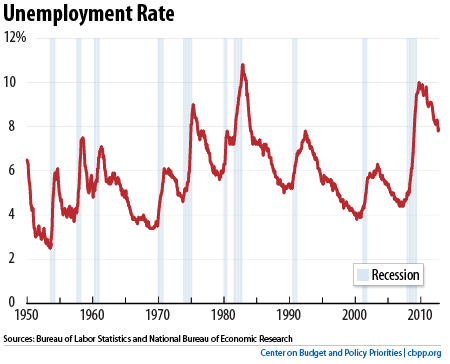Wonky Thoughts: Job Recovery after the Great Recession: It's ...