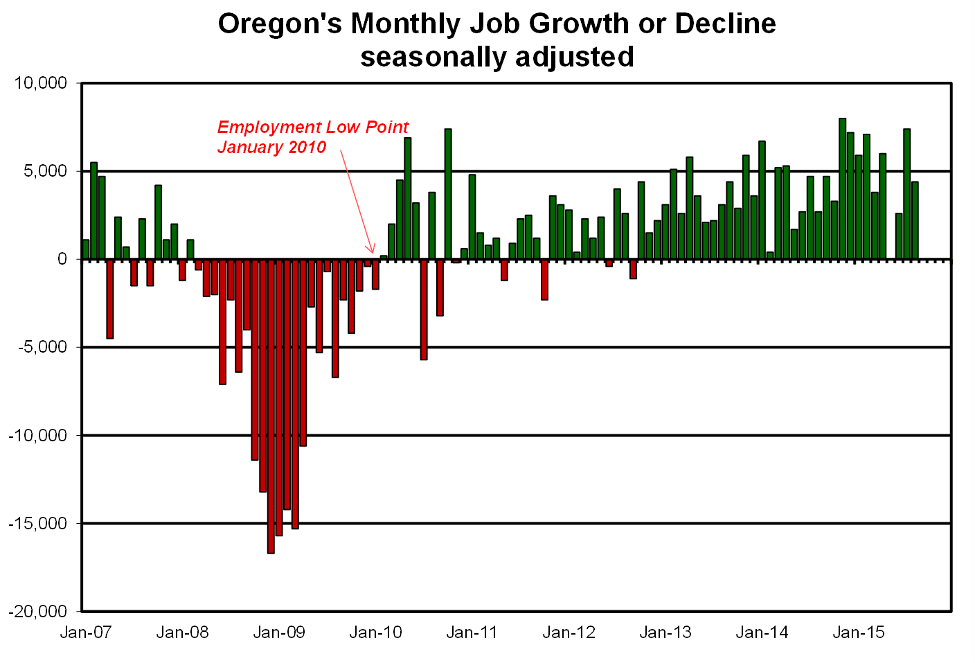 oregon businesses adding jobs faster than government