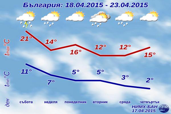 Седмична Прогноза за времето за 18-23 Април 2015
