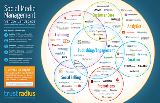 social media tools, vendor landscape, buyers guide