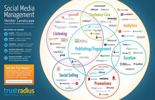 social media tools, vendor landscape, buyers guide