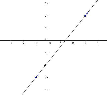 el punto de la geometria: