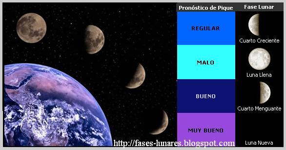 Calendario dieta de la luna 2018 influencia de la luna en Cuando hay luna creciente
