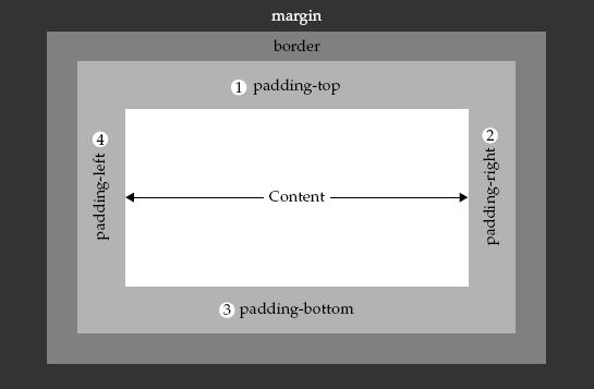 paddingRight dipakai menetapkan padding kanan suatu elemen style.paddingRight