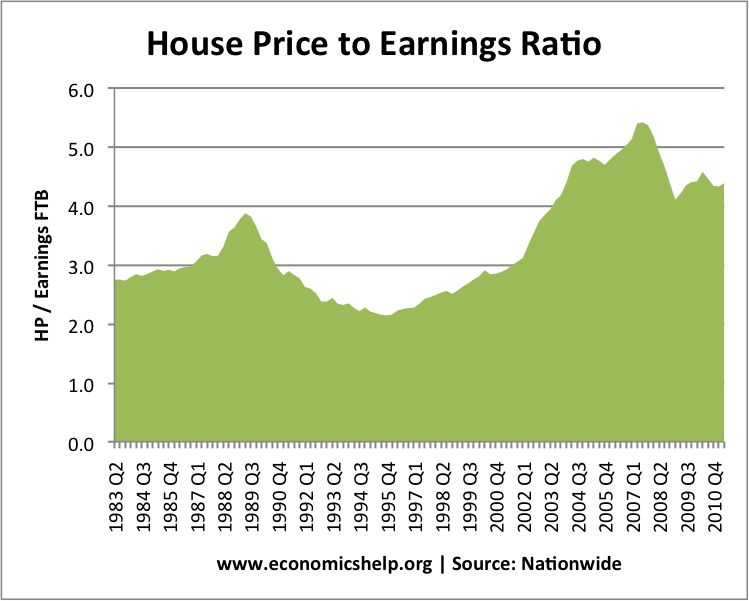 price earnings ratio and housing The capital is in the grip of a housing crisis amid intense demand and an ongoing shortage of homes house price to earnings ratio by city: how they compare city.