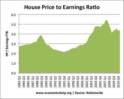 Economics of Building Houses