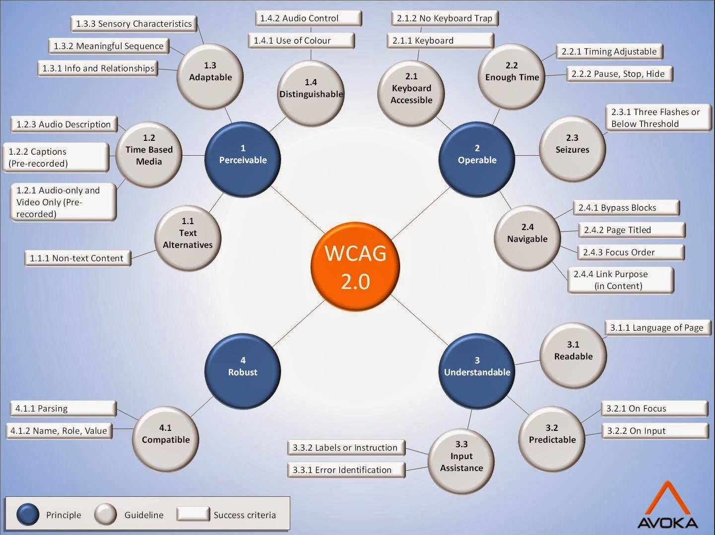 Imagen con Esquema de Avoka Blog a sobre accesibilidad web