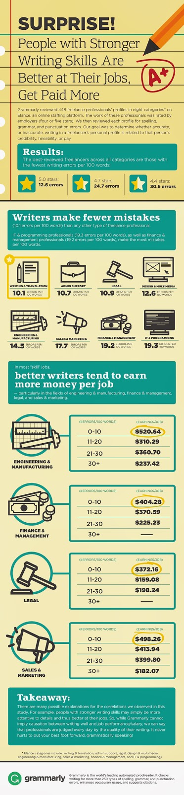 Teens who write well get better paying jobs