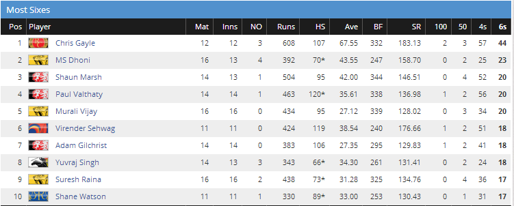 most sixes in IPL 2011