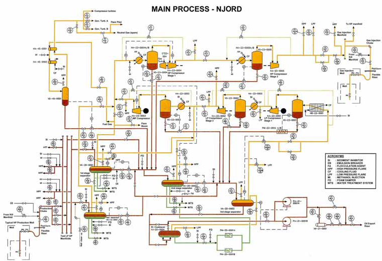 fpso process flow diagram pdf  juanribon, wiring diagram