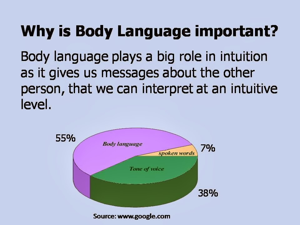 Body Language PPT Slide 2