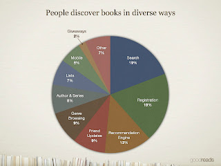 Goodreads pie chart on how people discover books