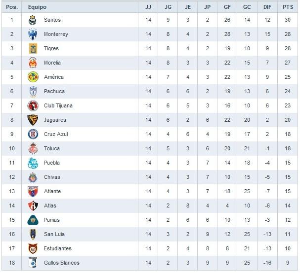 Deportes en Linea.- (Fútbol Mexicano-Internacional) y mas