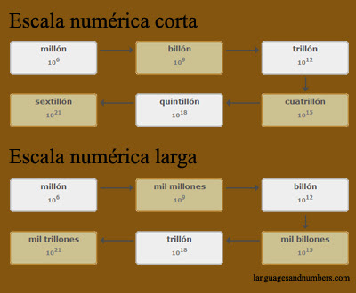 Escala numérica larga y escala numérica corta