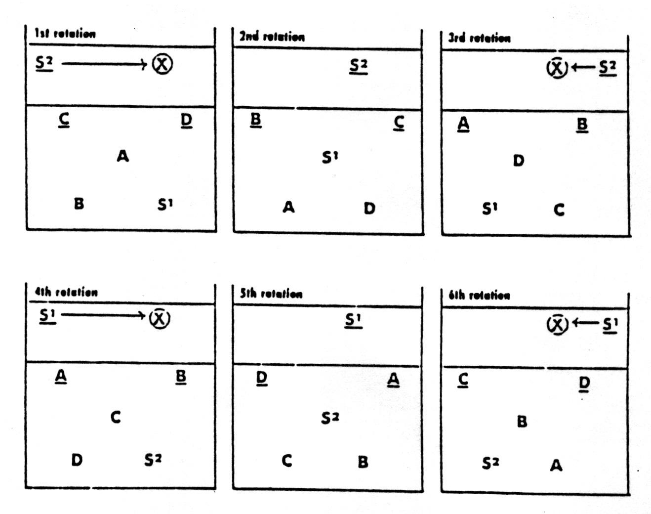 Volleyball Rotations 6-2 Diagrams 4-2 Volleyball Rotation