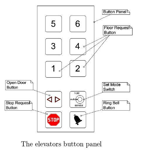 cop+buttons elevator control system ~ electrical knowhow elevator wiring diagram free at readyjetset.co