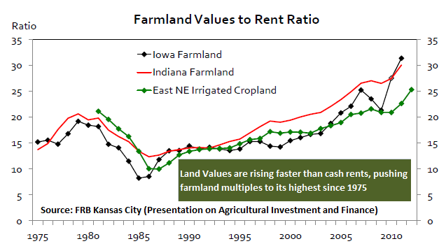 Farmland values to rent ratios at highest levels since 1975