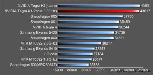Confrontati i punteggi di AnTuTu tra Nvidia Tegra K1 e Snapdragon 805, 801 e 800