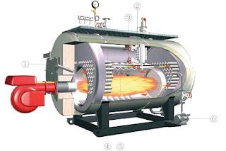 Smoke tube Boilers