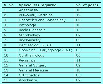 ESIC Hospital Recruitment 2013