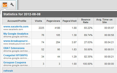 Google analytics extension