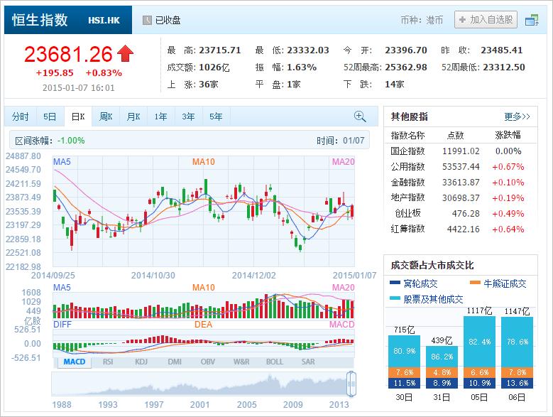 中国株コバンザメ投資 香港ハンセン指数20150107