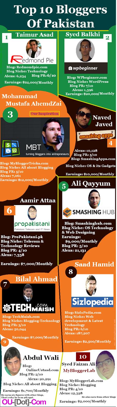 Top 10 Blogger Pakistan Tahun 2015